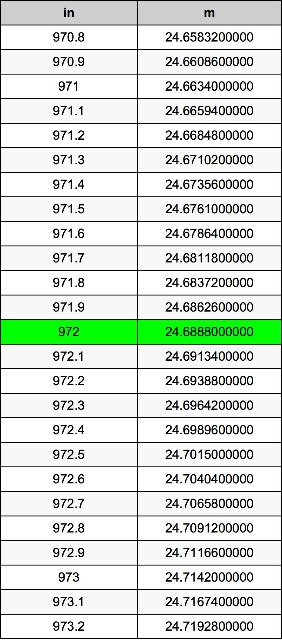 972 Inci konversi tabel