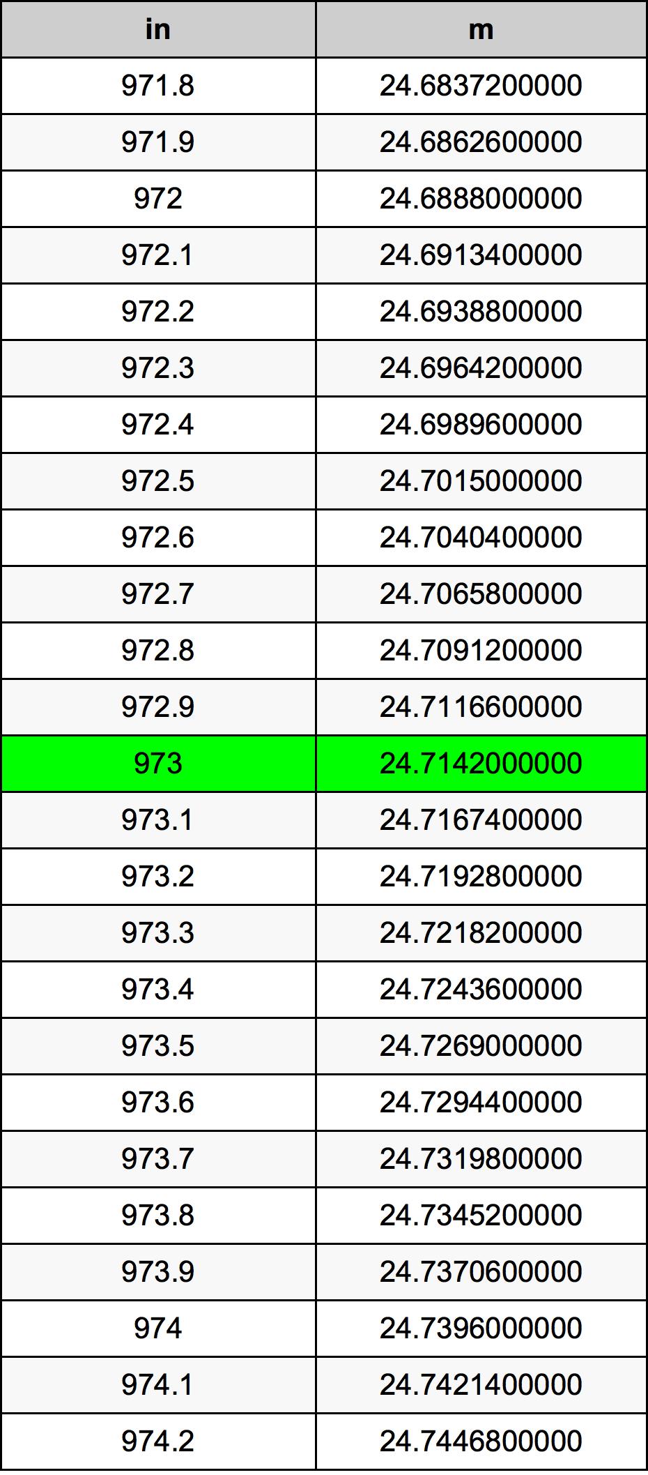 973 Palec převodní tabulka