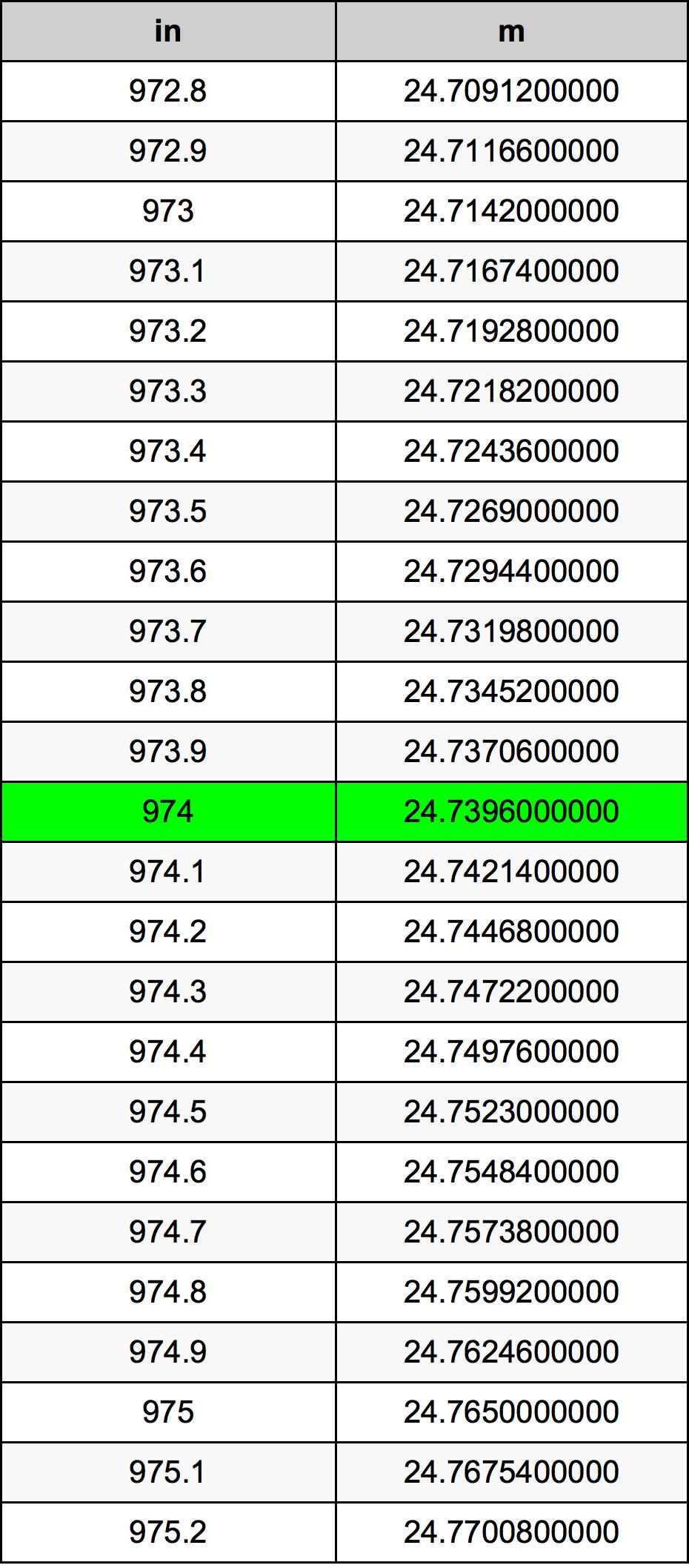 974 Pollice tabella di conversione