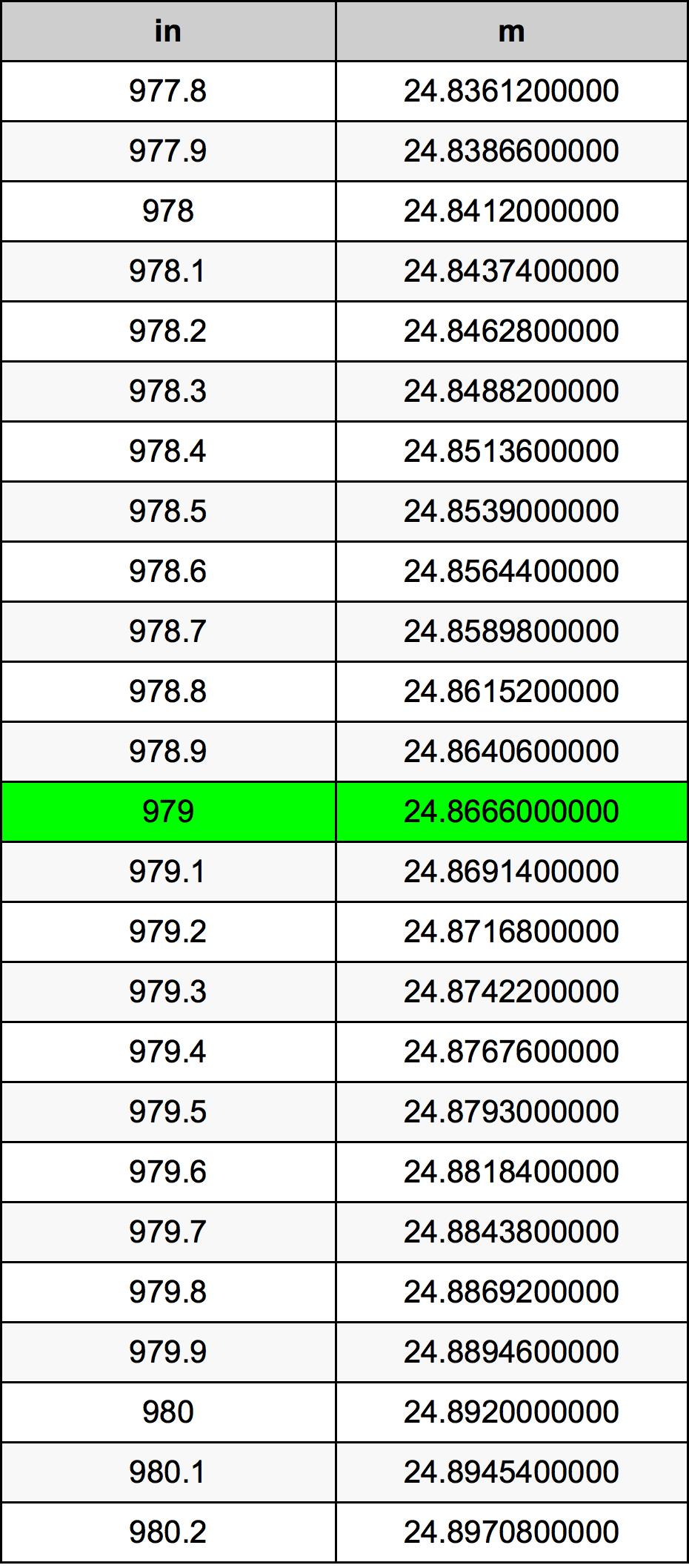 979 Hüvelyk átszámítási táblázat