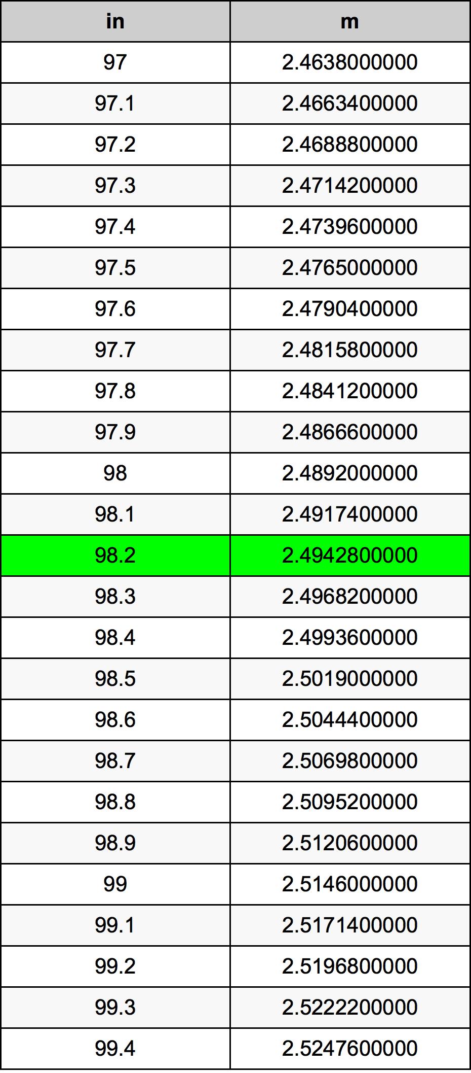 98.2 дюйм Таблиця перетворення