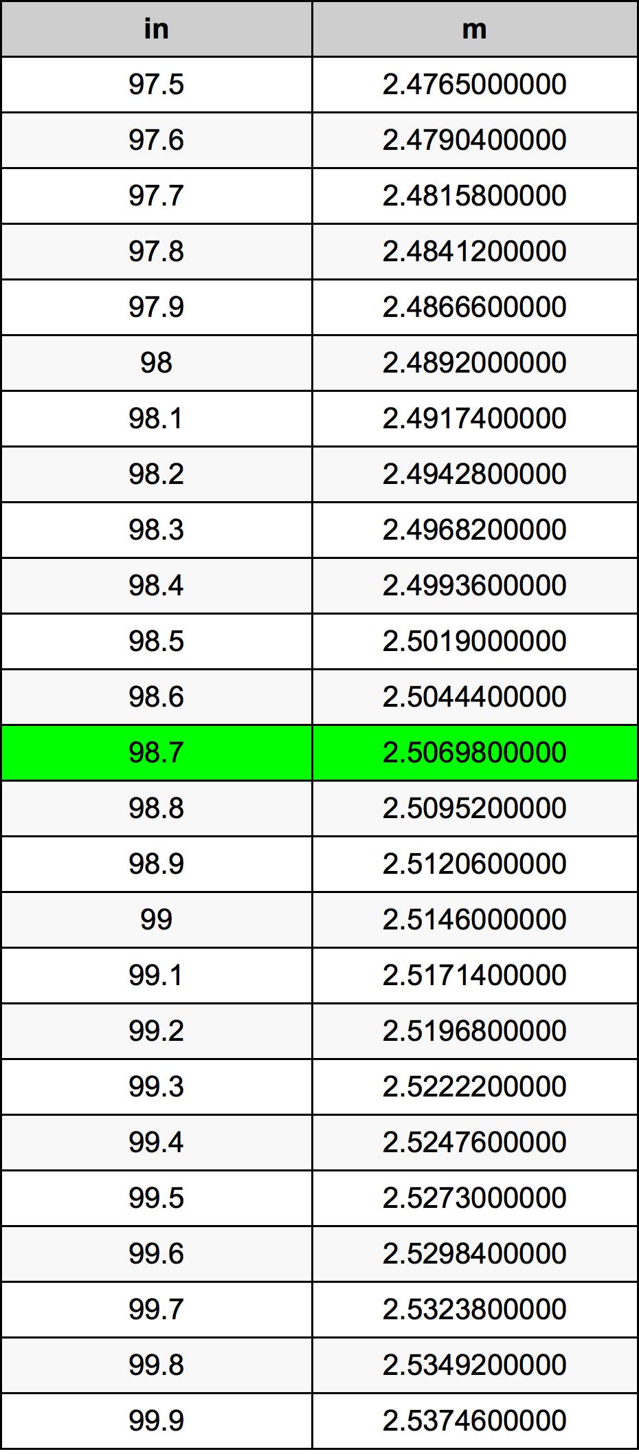 98.7 Tomme omregningstabel