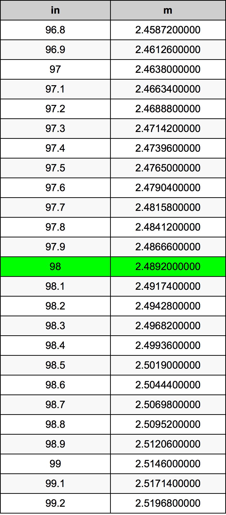 98 بوصة جدول تحويل