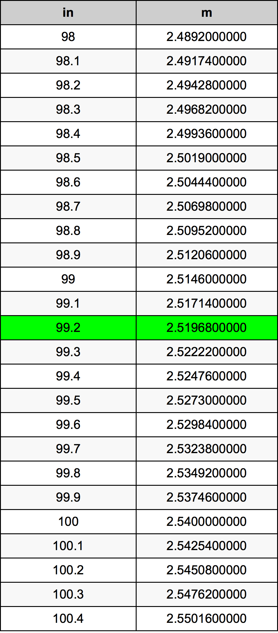 99.2 Inch konverteringstabell
