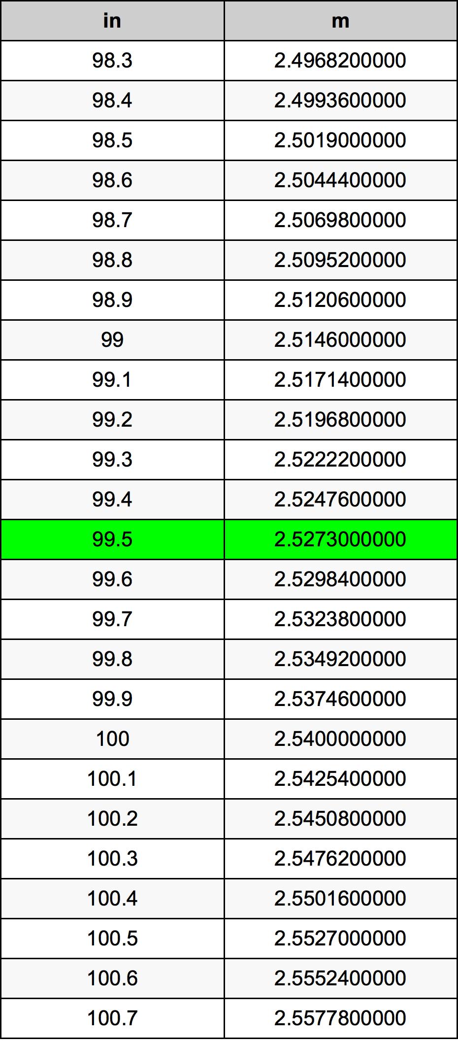 99.5 Inch konverteringstabell