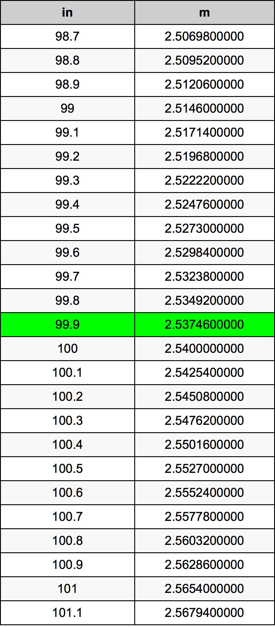99.9 Inch conversietabel